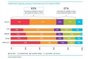 Likelihood of global property investment by GCC-based HNWI (002)