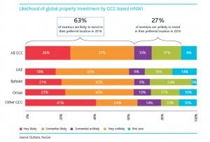 Likelihood of global property investment by GCC-based HNWI (002)